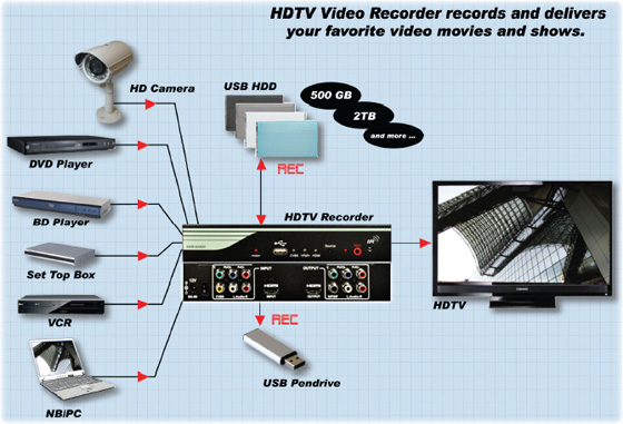 HVR-6040H HDTV Recorder Surrounding Application