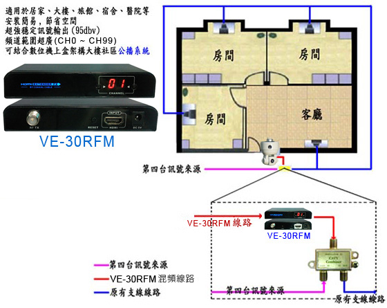 VE-30RFM How to Convert Coaxial Cable to HDMI 連接案例示意圖