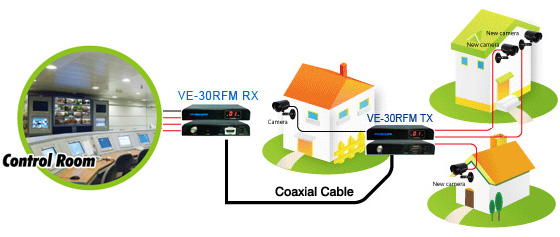 VE-30RFM HDMI Extender by Coaxial Cable up to 100-700 meters 連接案例示意圖