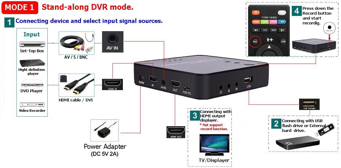 HVR-7300 mode1
